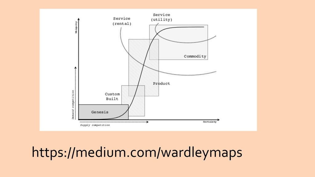 https://medium.com/wardleymaps