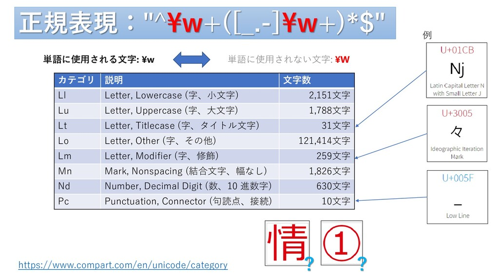 """正規表現:""""^¥w+([_.-]¥w+)*$"""" 単語に使用される文字: ¥w 単語に使用されな..."""