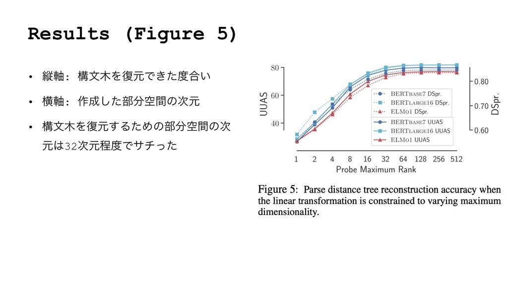 Results (Figure 5) • ॎ࣠: ߏจΛ෮ݩͰ͖ͨ߹͍ • ԣ࣠: ࡞͠...