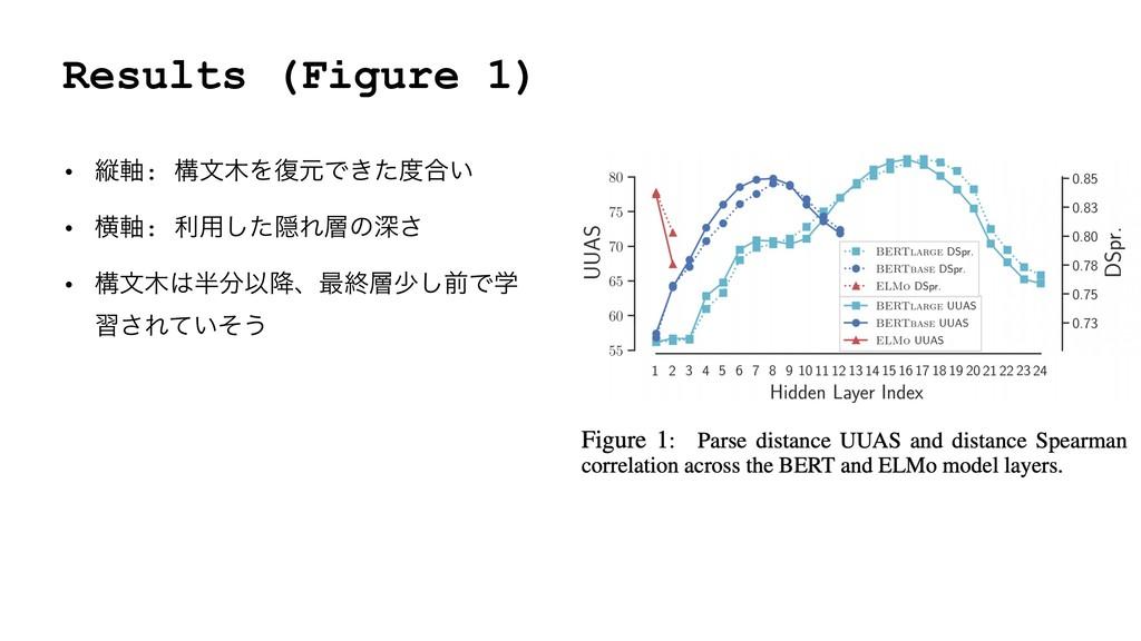 Results (Figure 1) • ॎ࣠: ߏจΛ෮ݩͰ͖ͨ߹͍ • ԣ࣠: ར༻͠...