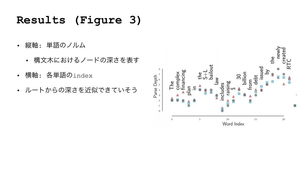 Results (Figure 3) • ॎ࣠: ୯ޠͷϊϧϜ • ߏจʹ͓͚Δϊʔυͷਂ͞...