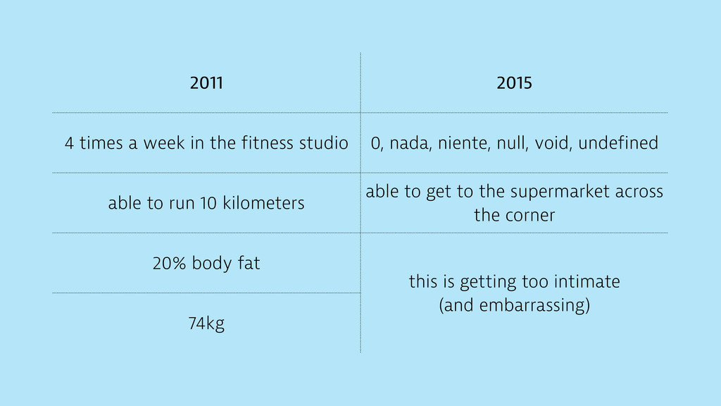 2011 2015 4 times a week in the fitness studio ...