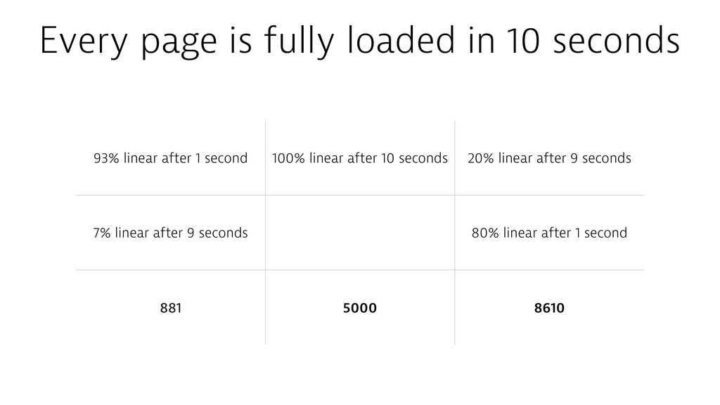 Every page is fully loaded in 10 seconds 93% li...