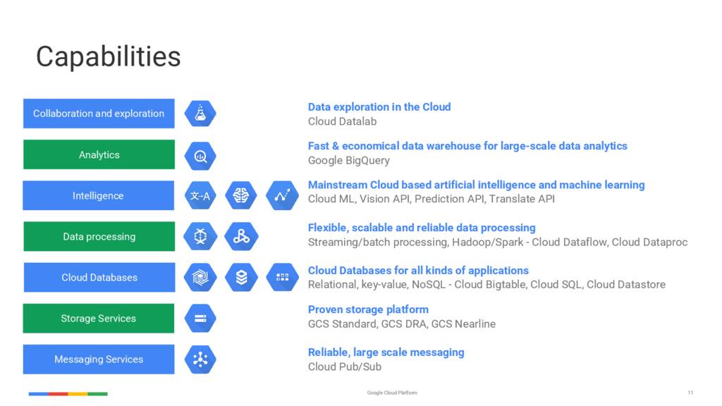 11 Google Cloud Platform Capabilities Collabora...