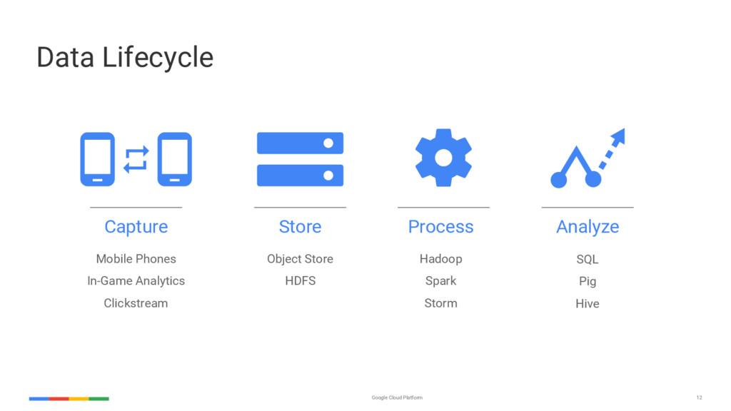 12 Google Cloud Platform Data Lifecycle Capture...