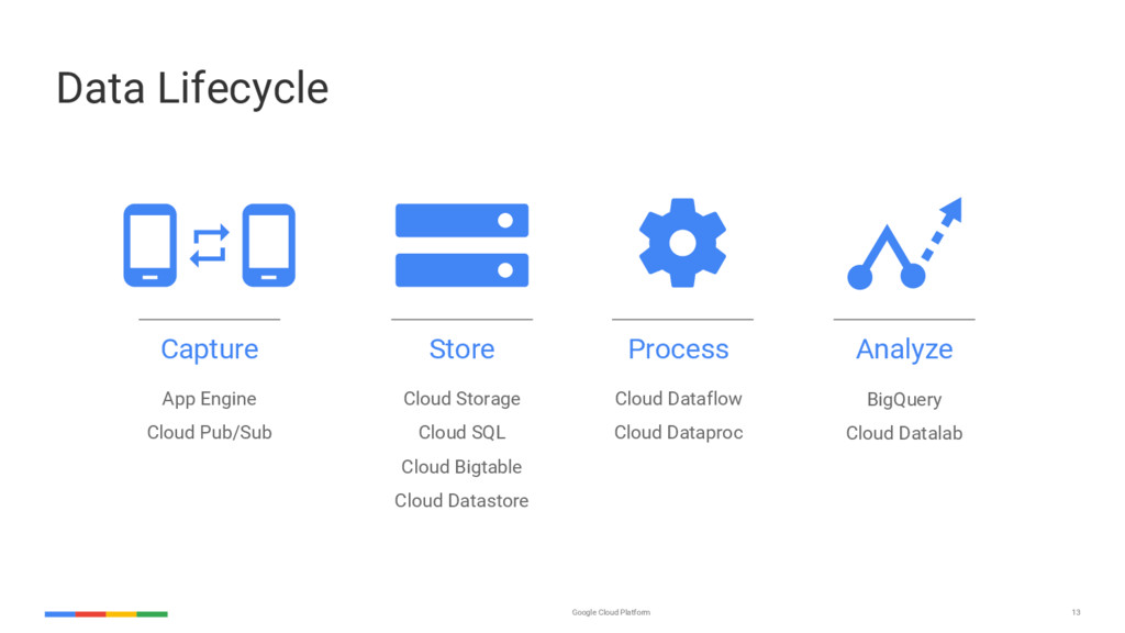 13 Google Cloud Platform Data Lifecycle Capture...