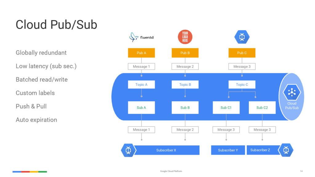 14 Google Cloud Platform Globally redundant Low...