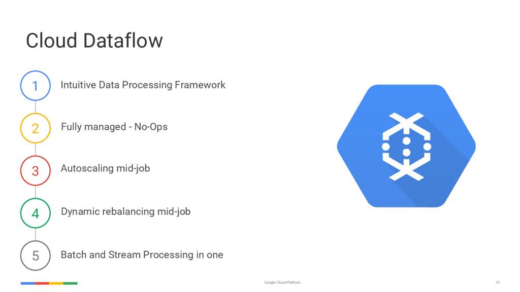 15 Google Cloud Platform Cloud Dataflow Autosca...