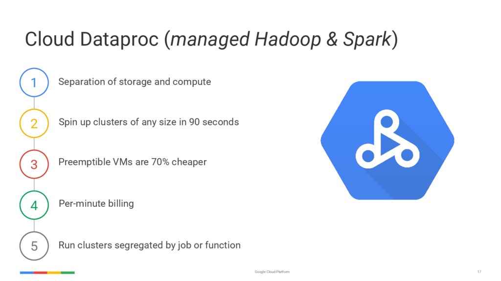 17 Google Cloud Platform Cloud Dataproc (manage...