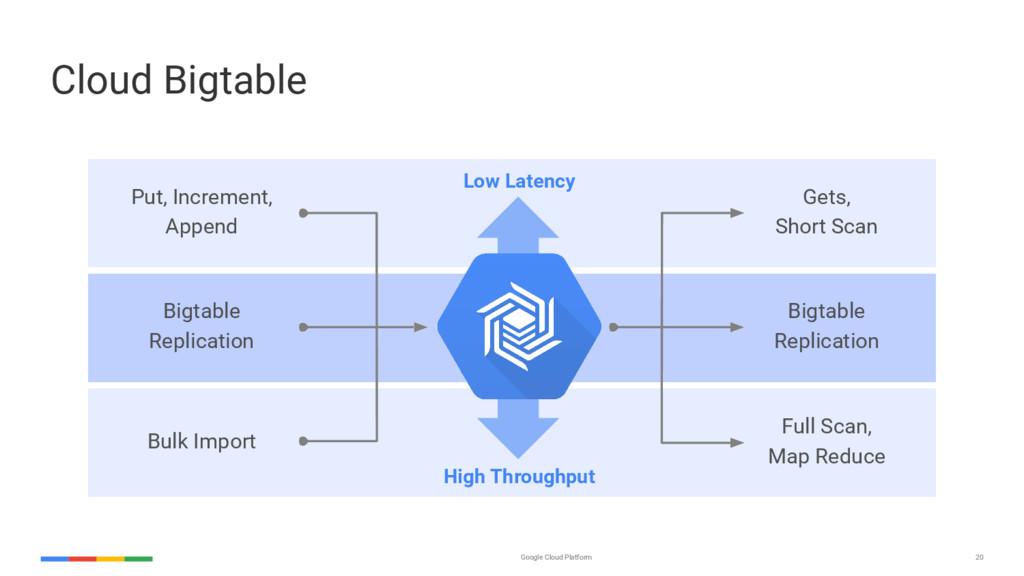 20 Google Cloud Platform Cloud Bigtable Put, In...