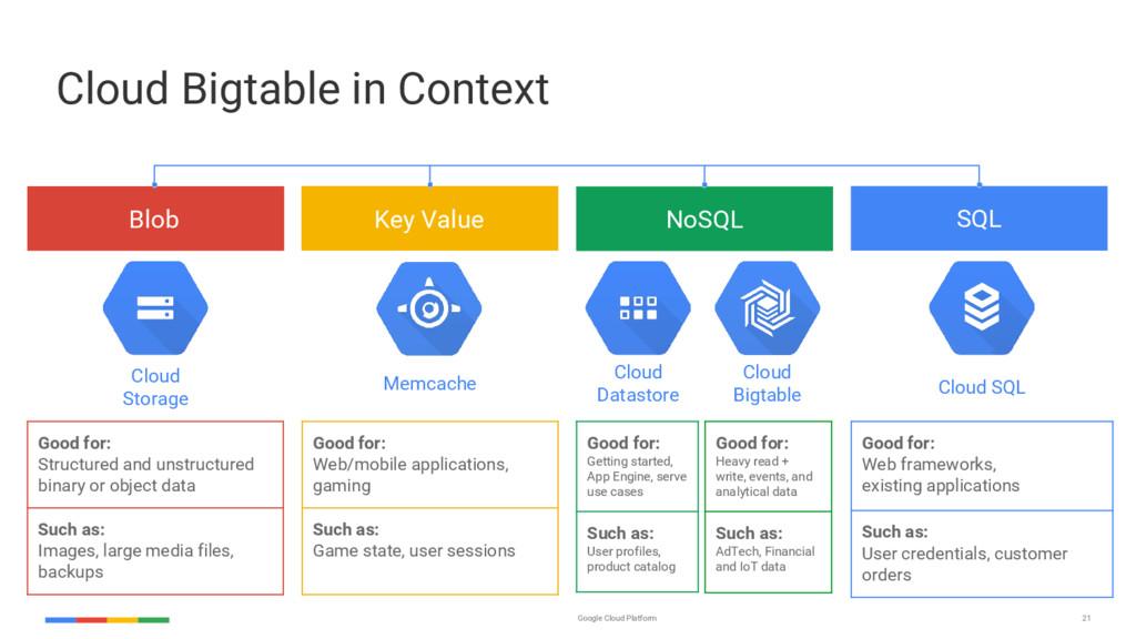 21 Google Cloud Platform Cloud Bigtable in Cont...