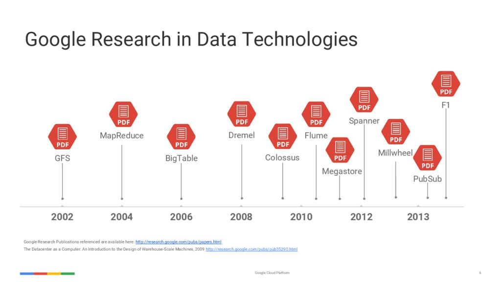 Google Cloud Platform 6 2012 2013 2002 2004 200...