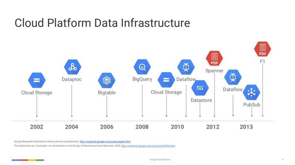 Google Cloud Platform 8 Google Research Publica...