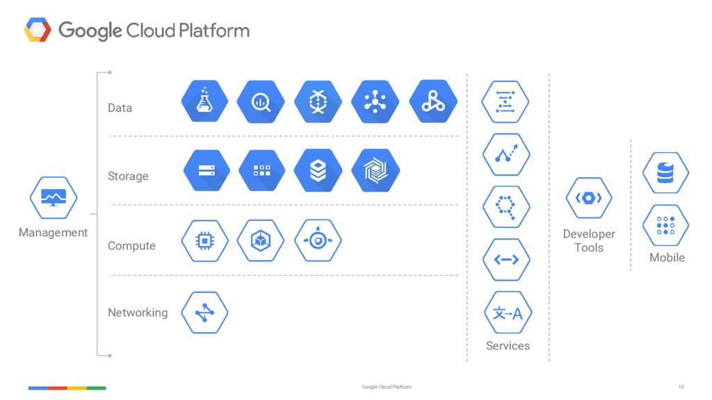 10 Google Cloud Platform Management Mobile Serv...