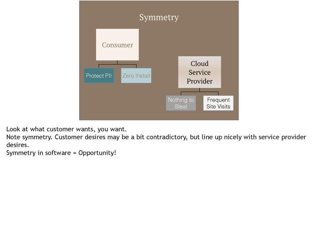 Symmetry Consumer Protect PII Zero Install Clou...