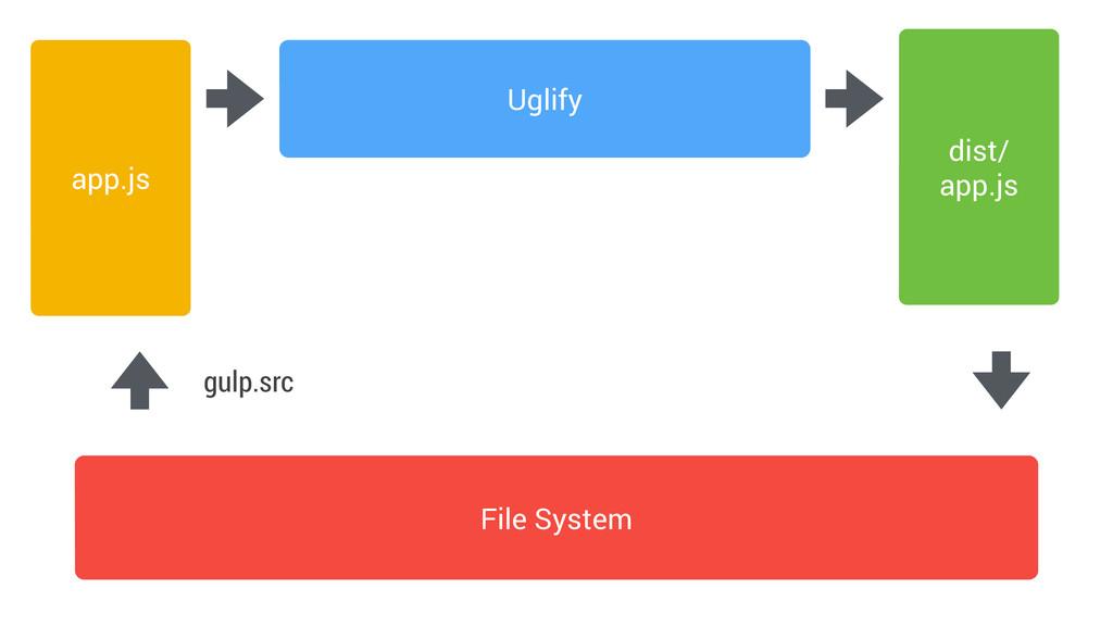 File System Uglify app.js dist/ app.js gulp.src