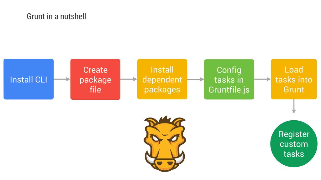 Grunt in a nutshell Install CLI Create package ...
