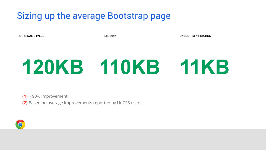 Sizing up the average Bootstrap page MINIFIED O...
