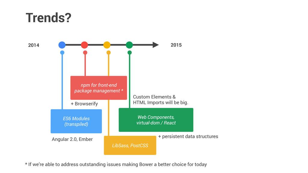 LibSass, PostCSS 2014 Trends? 2015 ES6 Modules ...