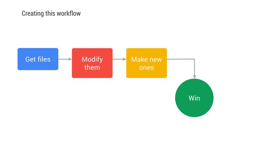 Get files Modify them Make new ones Win Creatin...