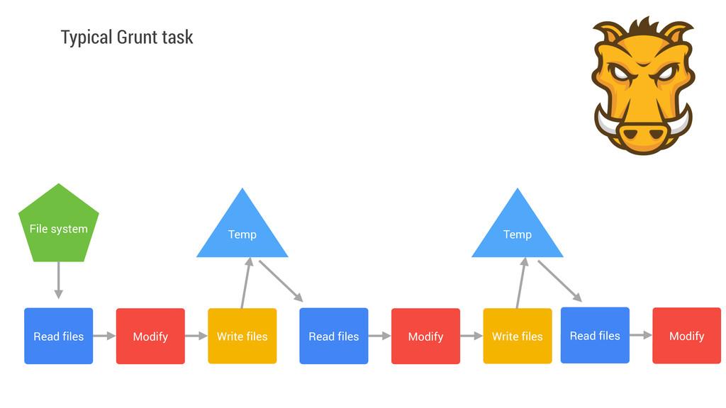 Typical Grunt task Read files Modify Write file...