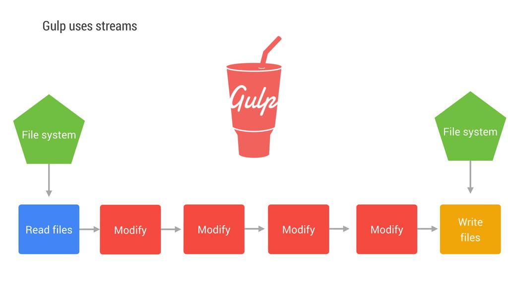 Gulp uses streams Read files Modify ! ! File sy...