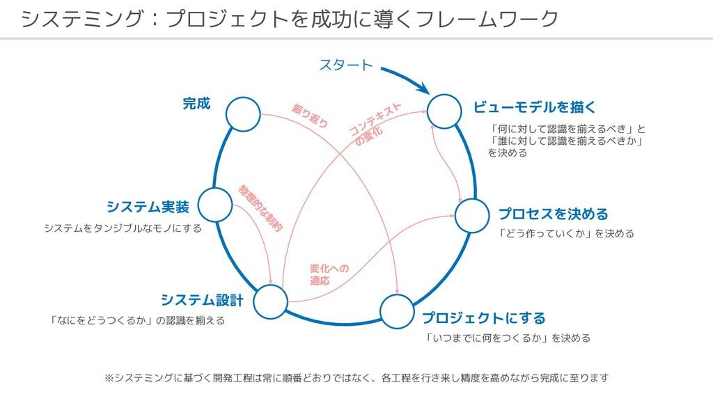 システミング:プロジェクトを成功に導くフレームワーク ビューモデルを描く プロセスを決める プ...