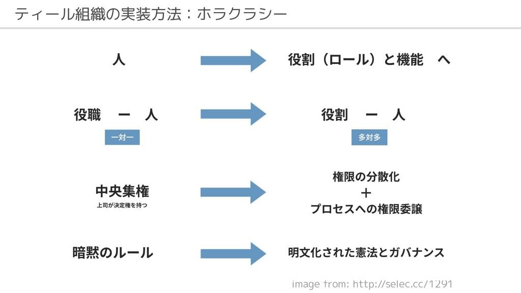 ティール組織の実装方法:ホラクラシー image from: http://selec.cc/...