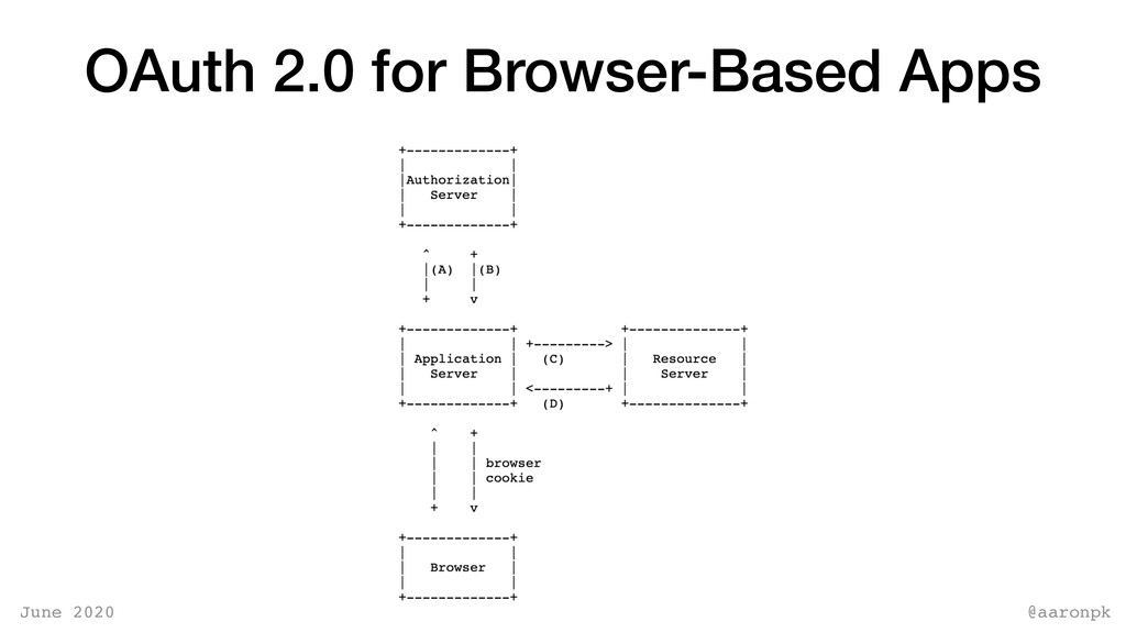 @aaronpk June 2020 OAuth 2.0 for Browser-Based ...