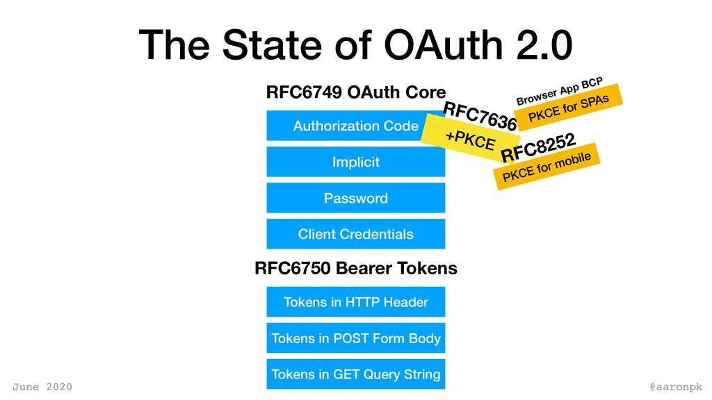 @aaronpk June 2020 The State of OAuth 2.0 RFC67...