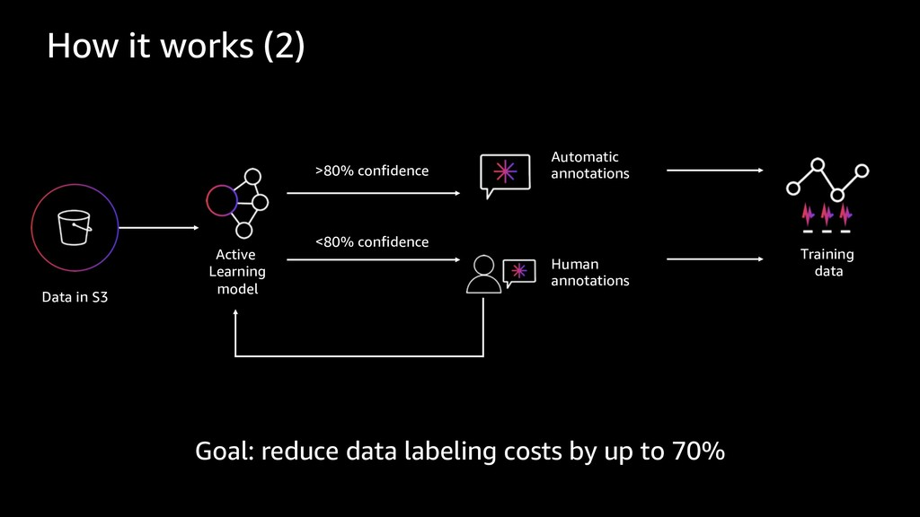 Data in S3 Automatic annotations Human annotati...
