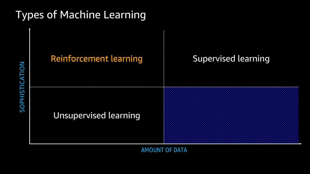 Types of Machine Learning Reinforcement learnin...
