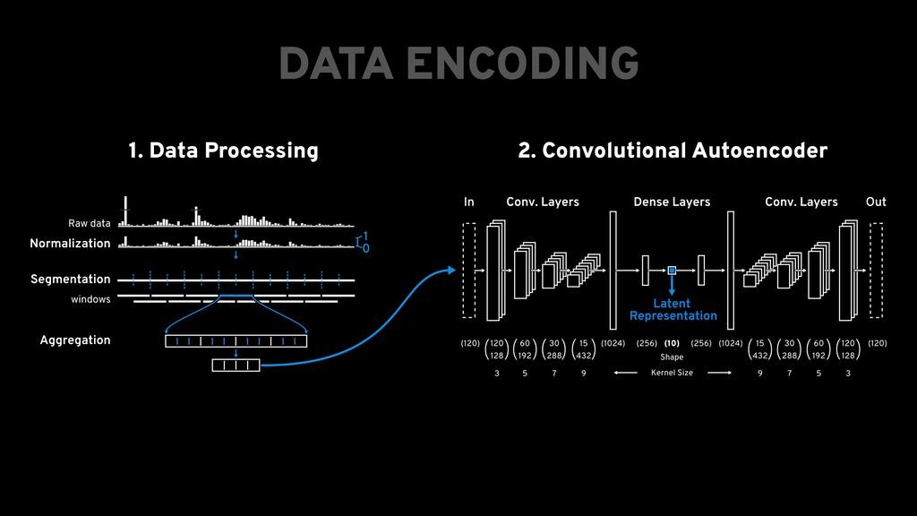 1. Data Processing 2. Convolutional Autoencoder...