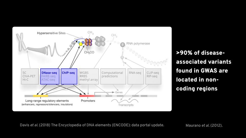 Davis et al. (2018) The Encyclopedia of DNA ele...