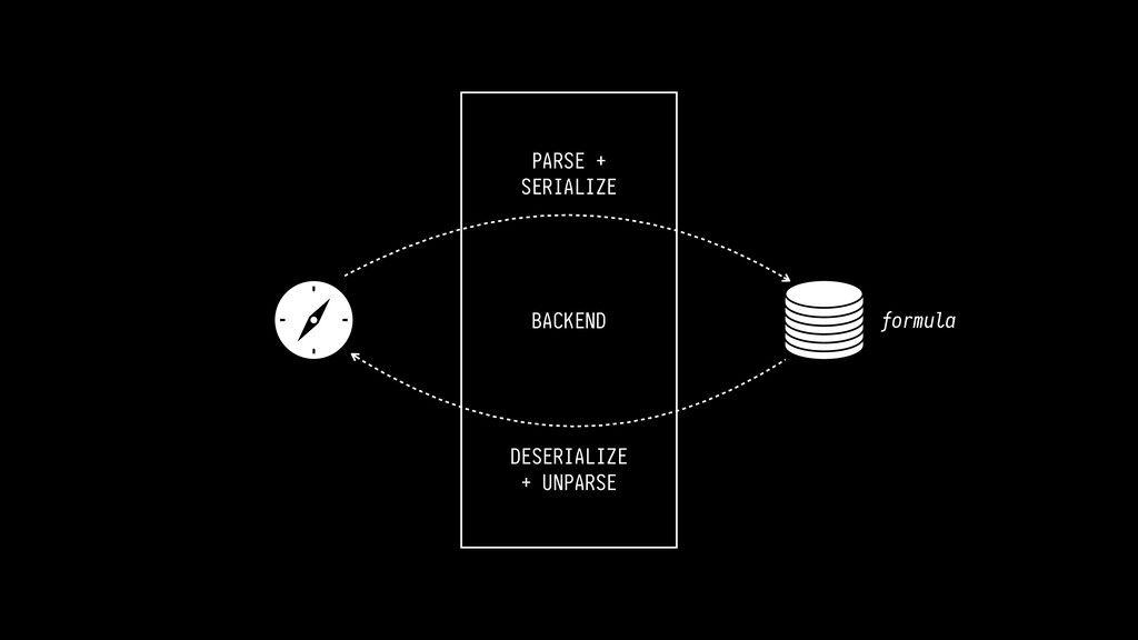 BACKEND PARSE + SERIALIZE DESERIALIZE + UNPARSE...