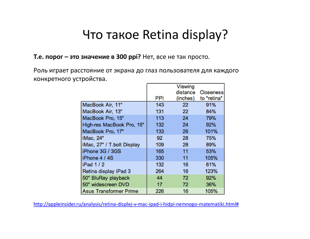 Что такое Retina display? Т.е. порог – это знач...
