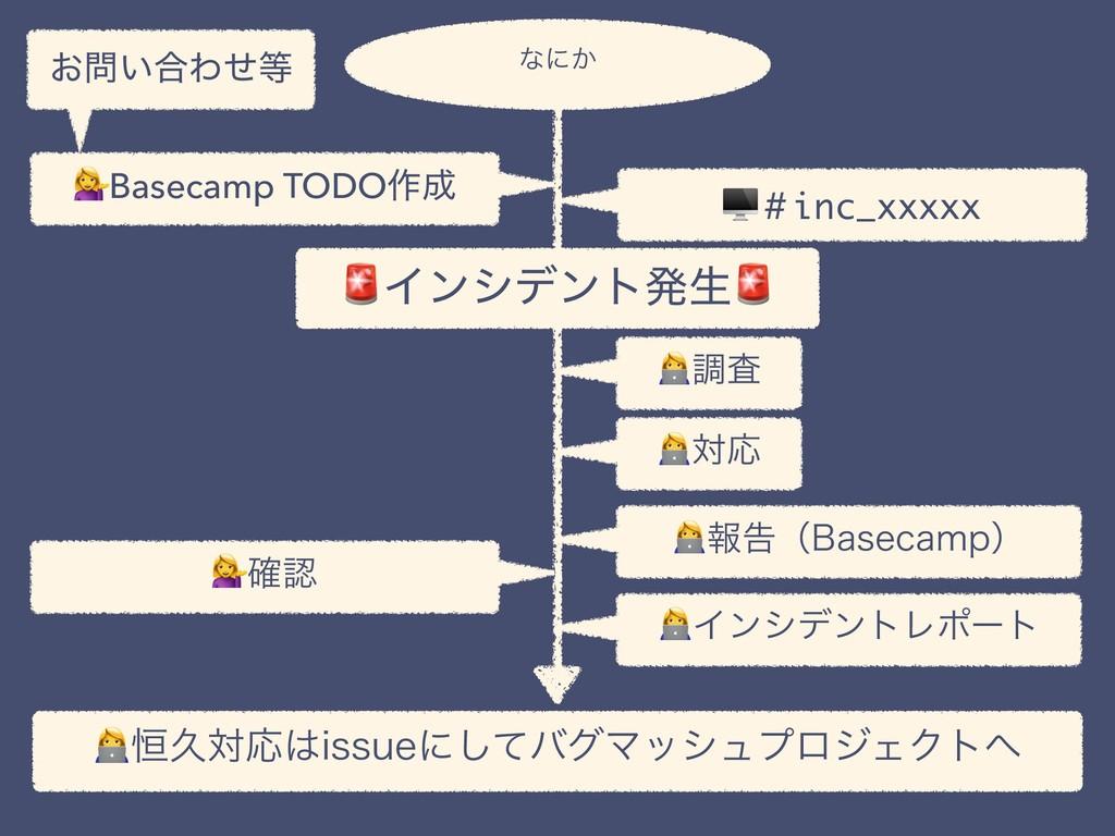 Πϯγσϯτൃੜ ͓͍߹Θͤ Basecamp TODO࡞ !ௐࠪ #inc_xxxxx...