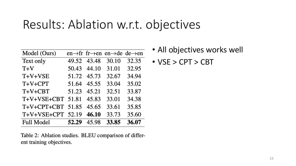 Results: Ablation w.r.t. objectives • All objec...