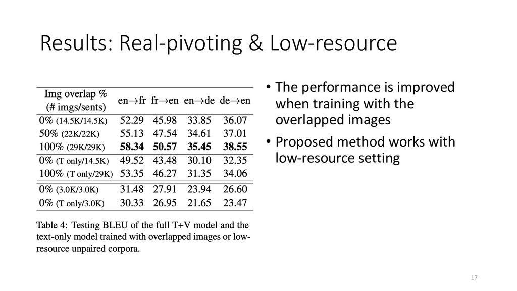 Results: Real-pivoting & Low-resource • The per...