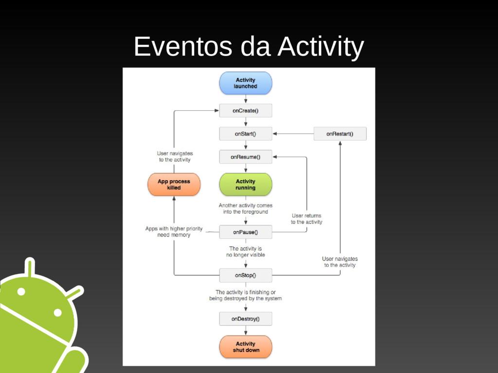 Eventos da Activity