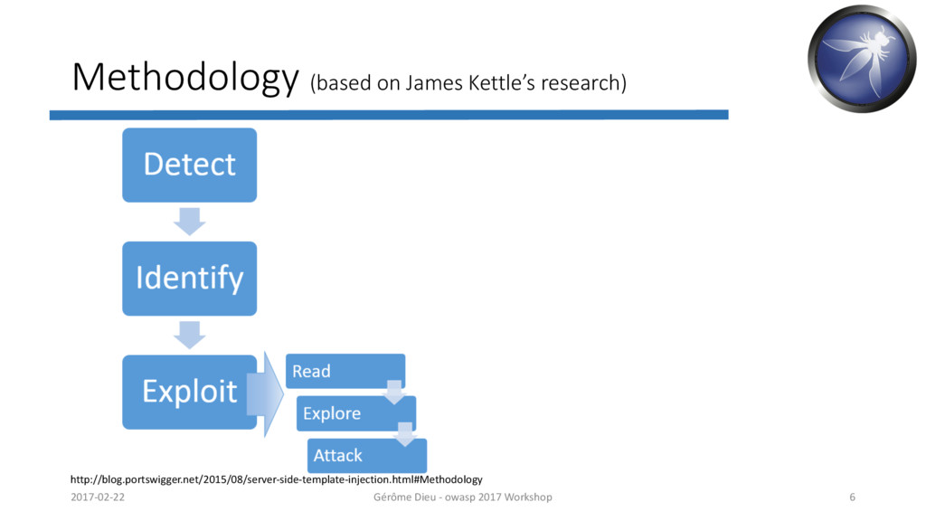 Methodology (based on James Kettle's research) ...