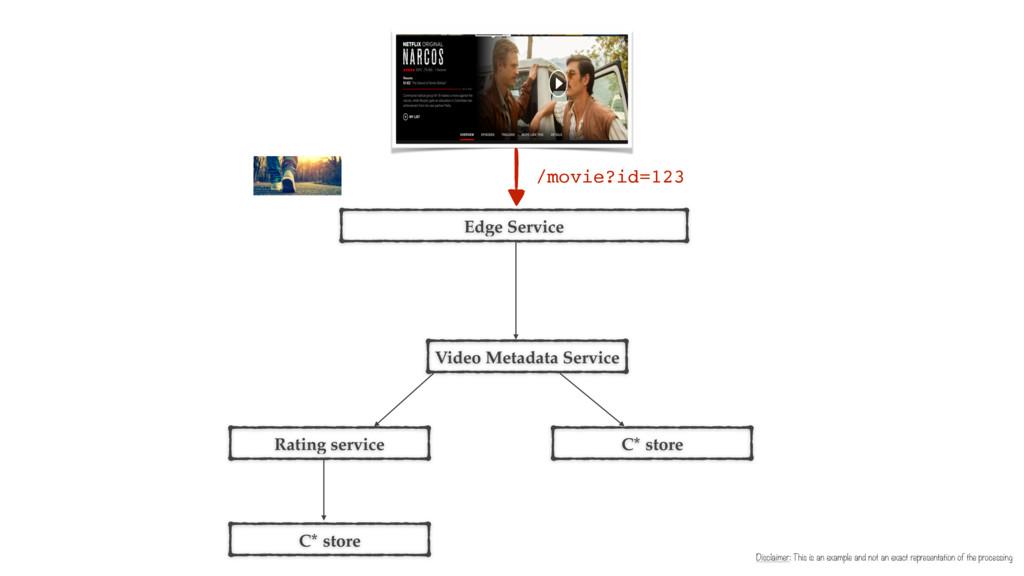Edge Service Video Metadata Service Rating serv...