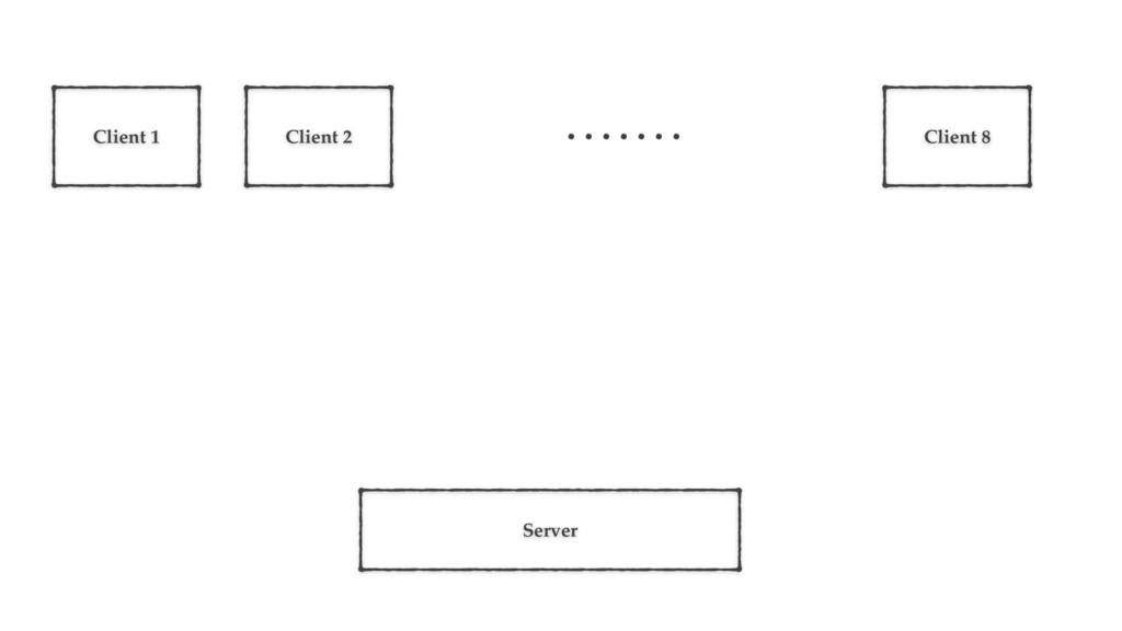 Server Client 1 Client 2 Client 8