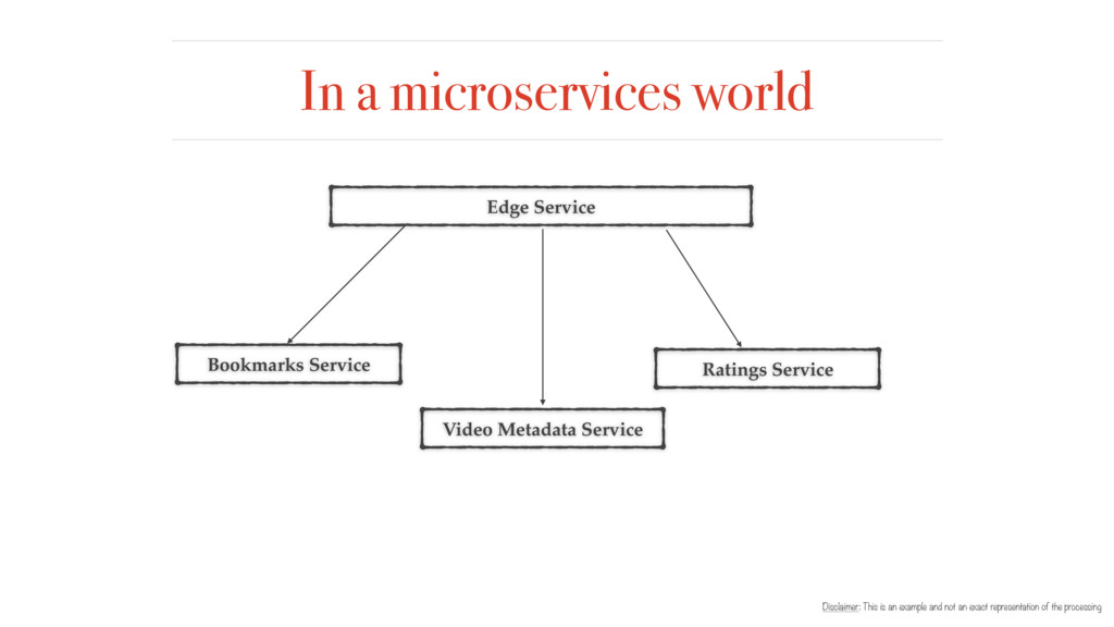 In a microservices world Edge Service Ratings S...