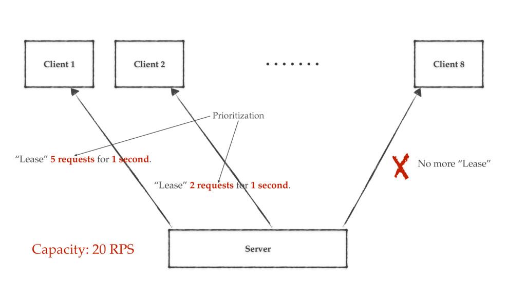 Server Capacity: 20 RPS Client 1 Client 2 Clien...