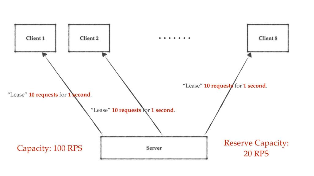 Server Capacity: 100 RPS Client 1 Client 2 Clie...