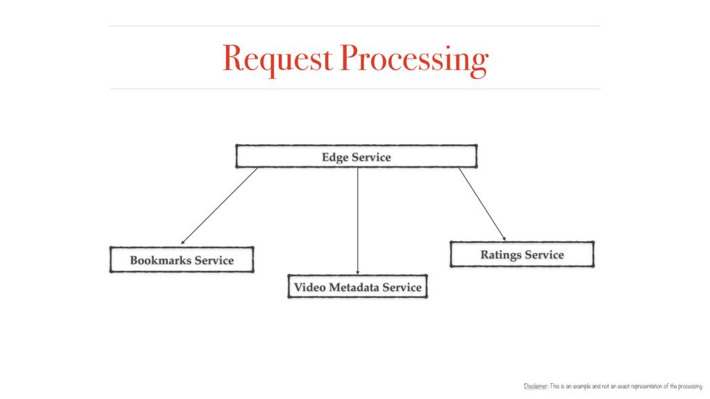Request Processing Edge Service Video Metadata ...