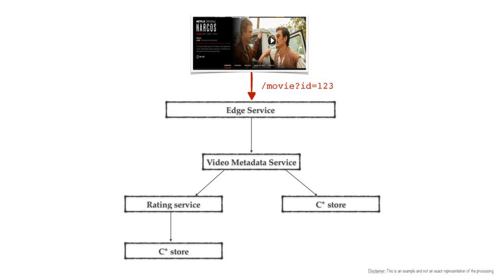 Edge Service Video Metadata Service Disclaimer:...