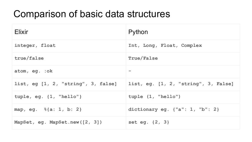 Elixir Python integer, float Int, Long, Float, ...
