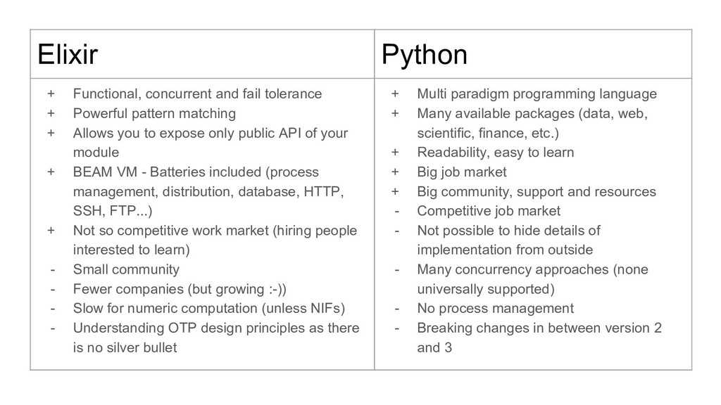 Elixir Python + Functional, concurrent and fail...